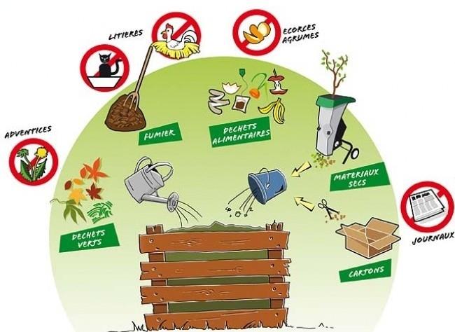 Compostage vacances arts guides voyages - Faire du compost dans son jardin ...